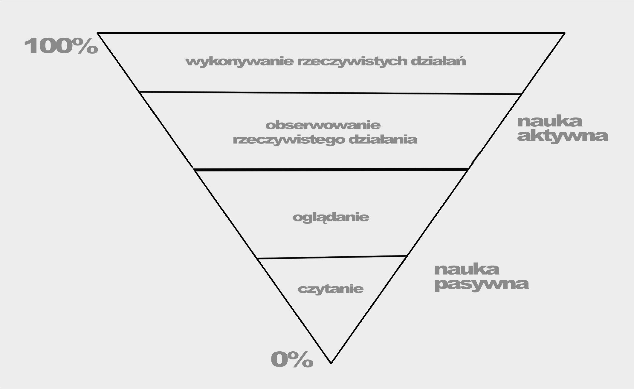 2017_03_02_jak_skutecznie_uczyc_sie_fotografii_piramida_dale_002